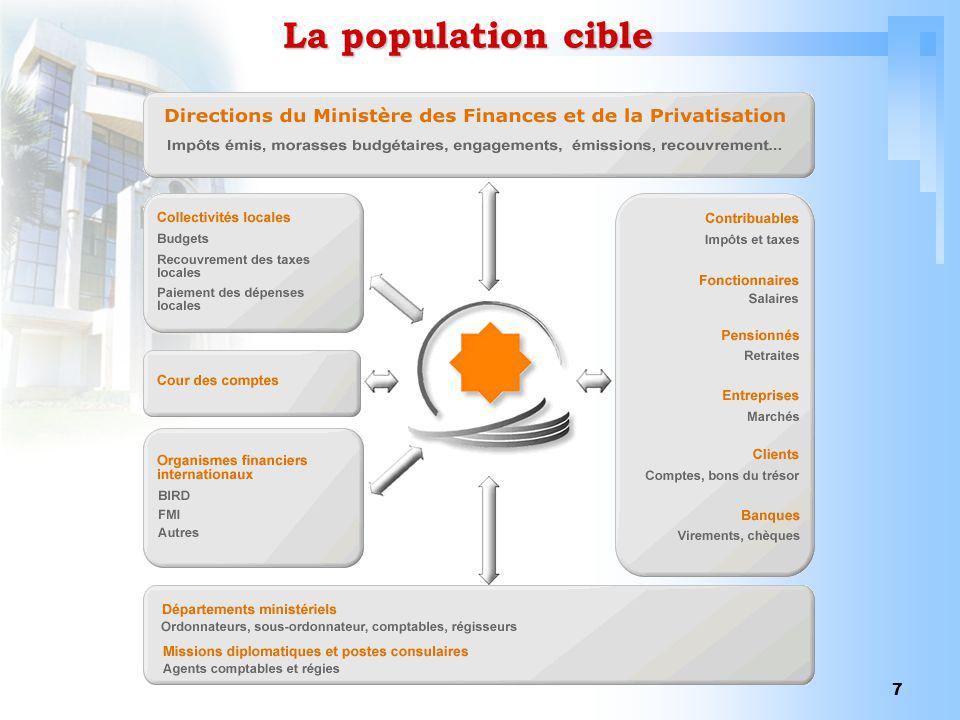 La population cible