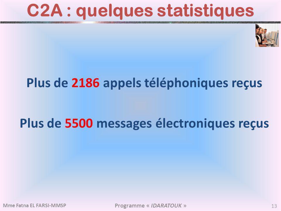 C2A : quelques statistiques