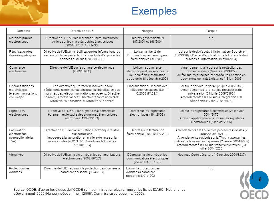 Exemples Domaine. Directive de l'UE. Hongrie. Turquie. Marchés publics électroniques.