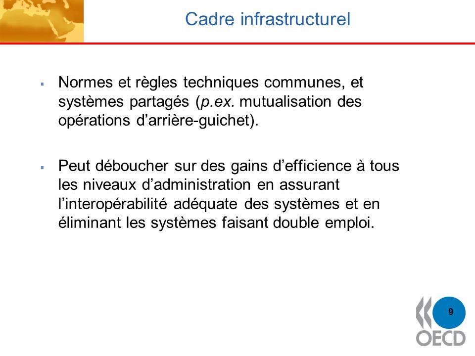 Cadre infrastructurel