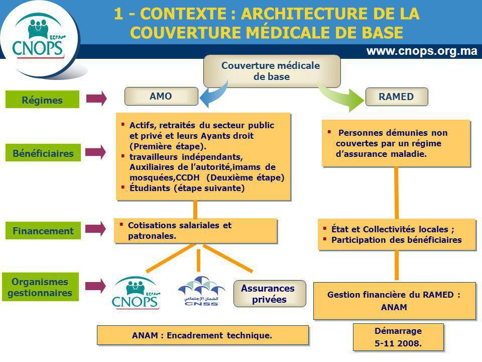 1 - CONTEXTE : ARCHITECTURE DE LA COUVERTURE MÉDICALE DE BASE