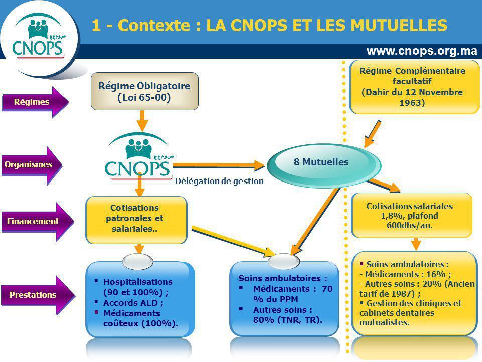1 - Contexte : LA CNOPS ET LES MUTUELLES