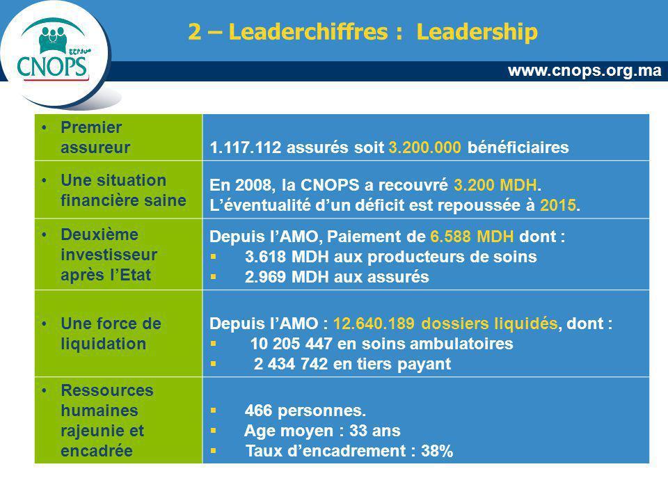 2 – Leaderchiffres : Leadership
