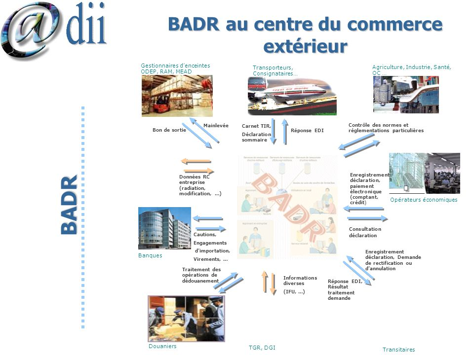 Badr passerelle vers le e douane ppt video online for Banque algerienne du commerce exterieur