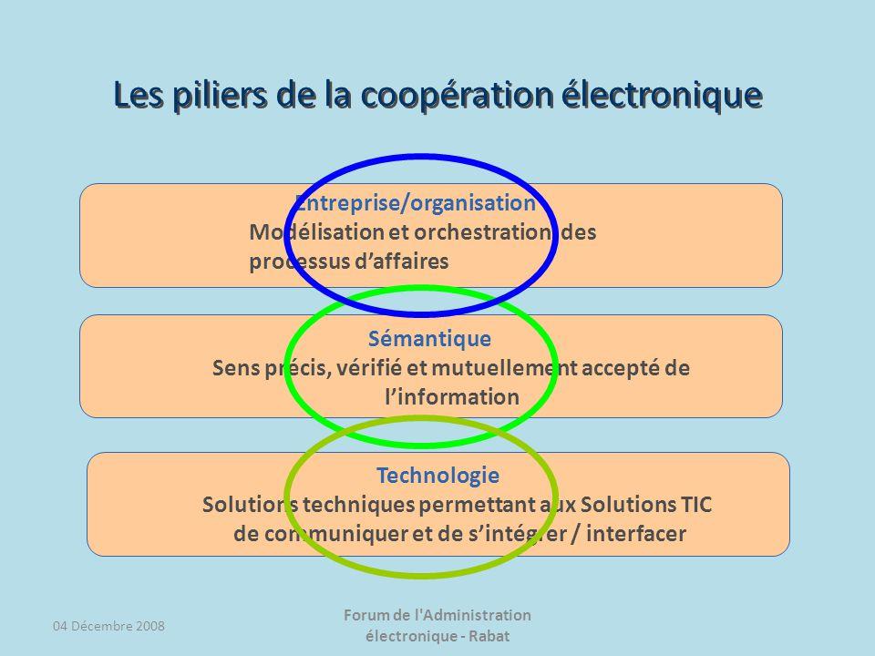 Les piliers de la coopération électronique