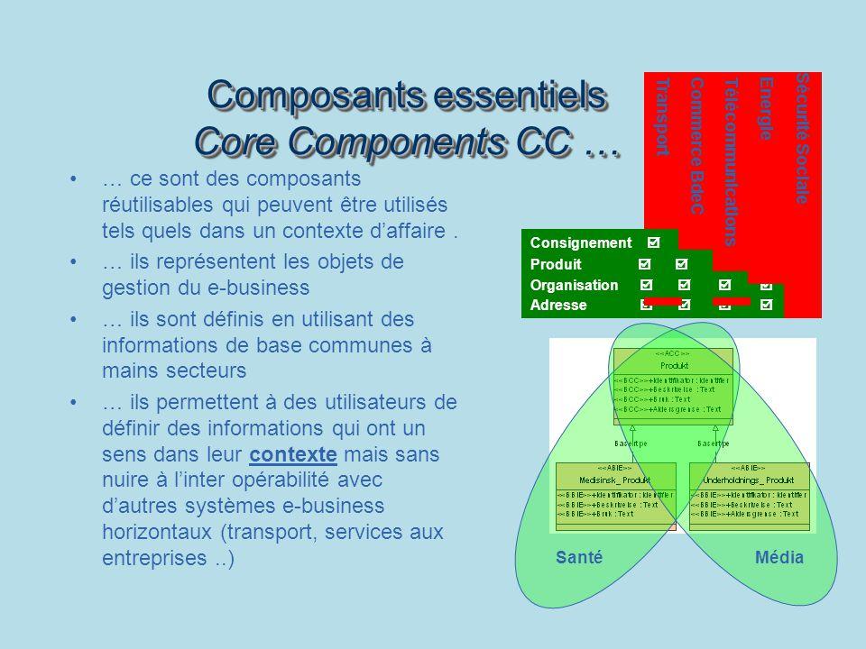 Composants essentiels Core Components CC …
