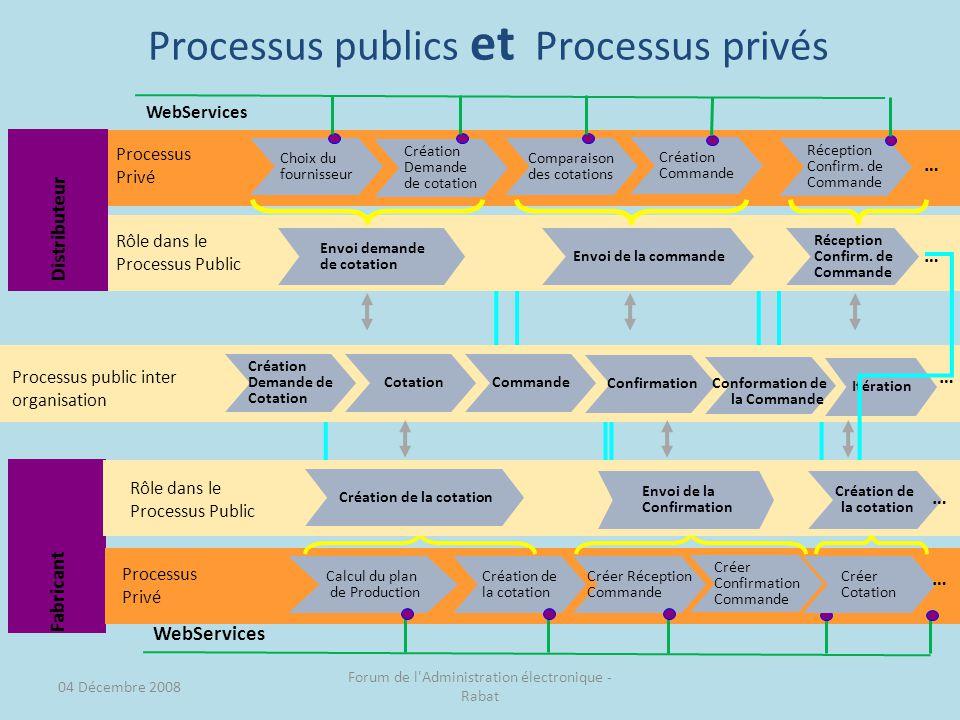 Processus publics et Processus privés