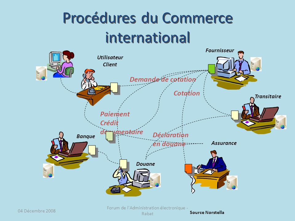 Procédures du Commerce international