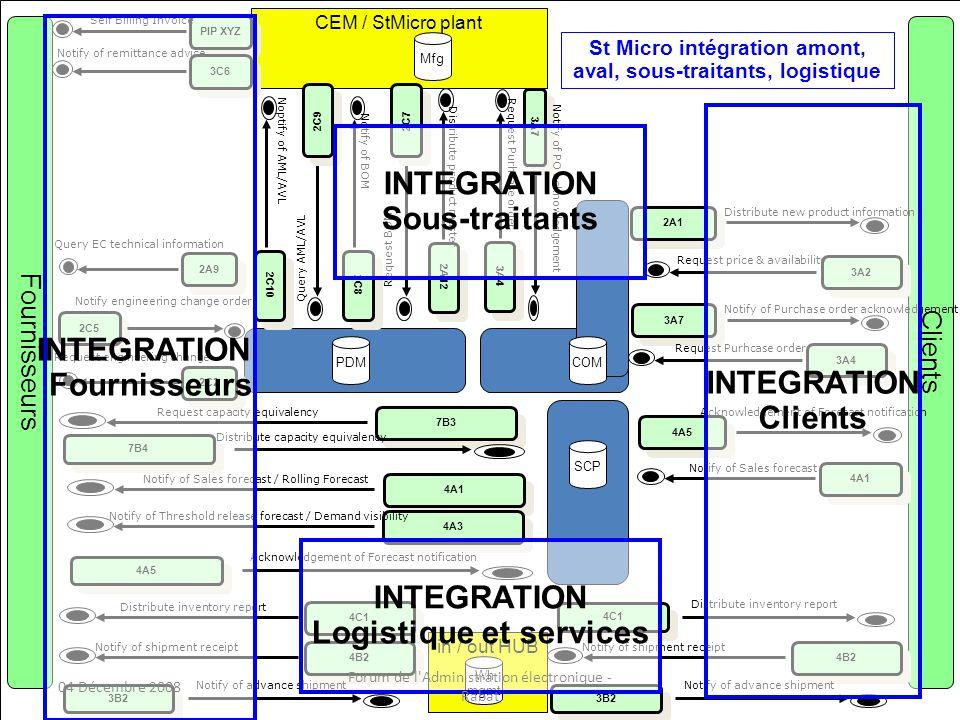 INTEGRATION Logistique et services Sous-traitants