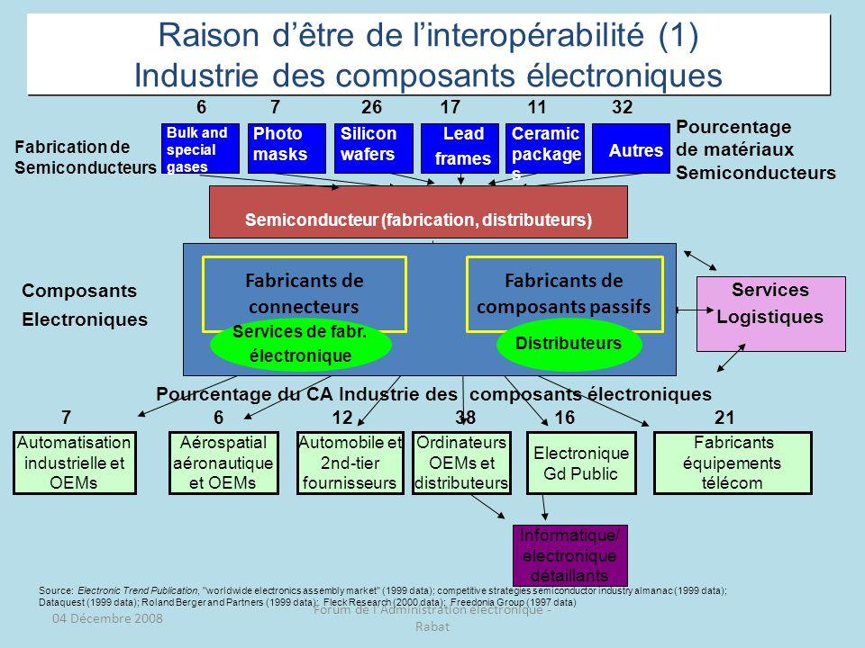Semiconducteur (fabrication, distributeurs)