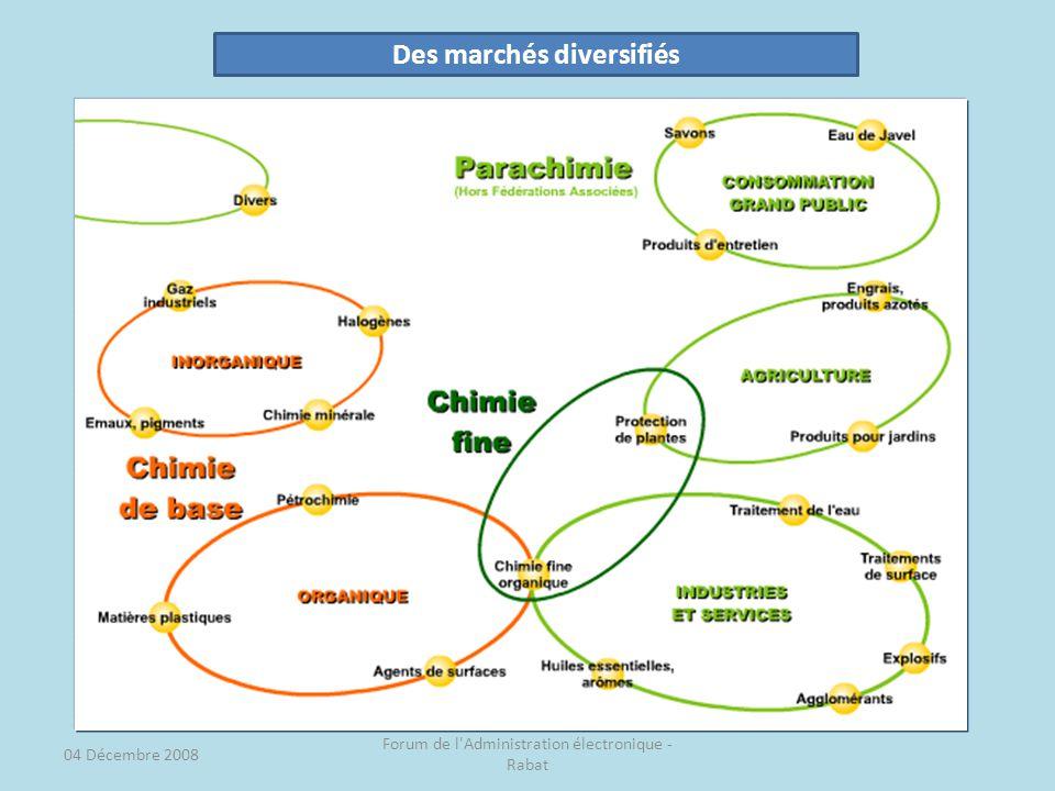 Des marchés diversifiés