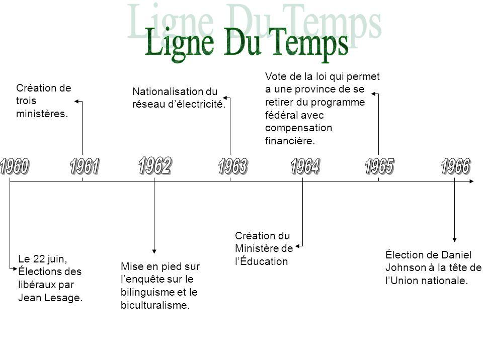 Ligne Du Temps Vote de la loi qui permet a une province de se retirer du programme fédéral avec compensation financière.