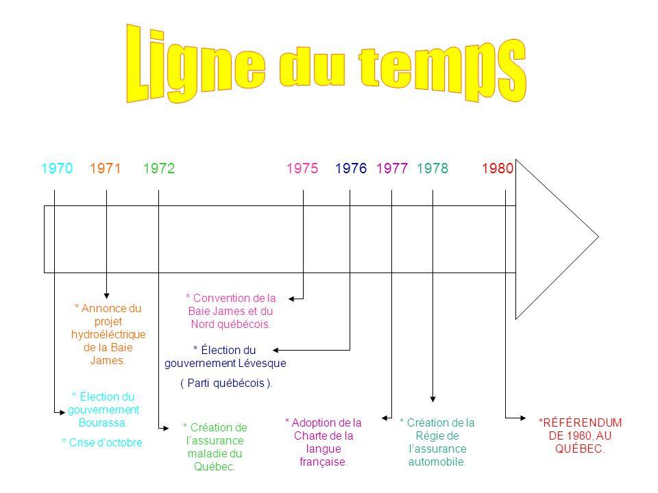 Ligne du temps 1970 1971 1972 1975 1976 1977 1978 1980.