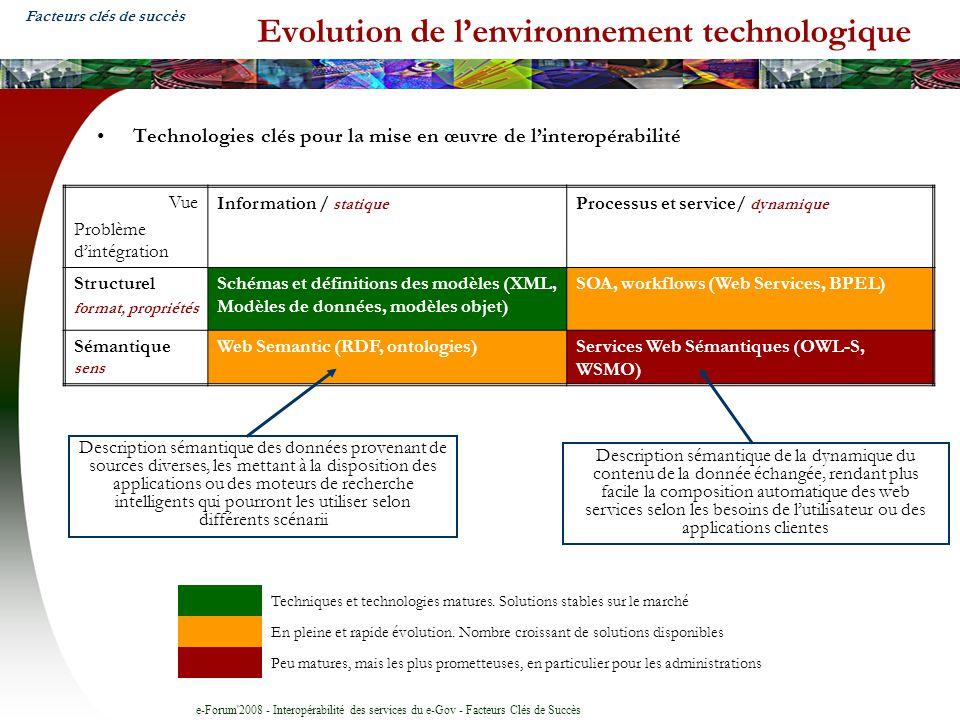 Evolution de l'environnement technologique