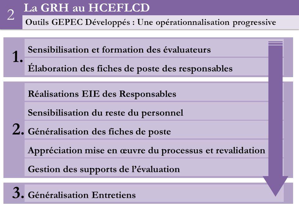 2 La GRH au HCEFLCD Sensibilisation et formation des évaluateurs