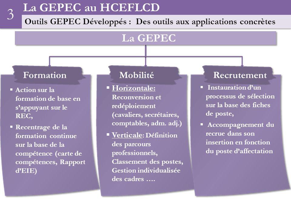 3 La GEPEC au HCEFLCD La GEPEC Formation Mobilité Recrutement
