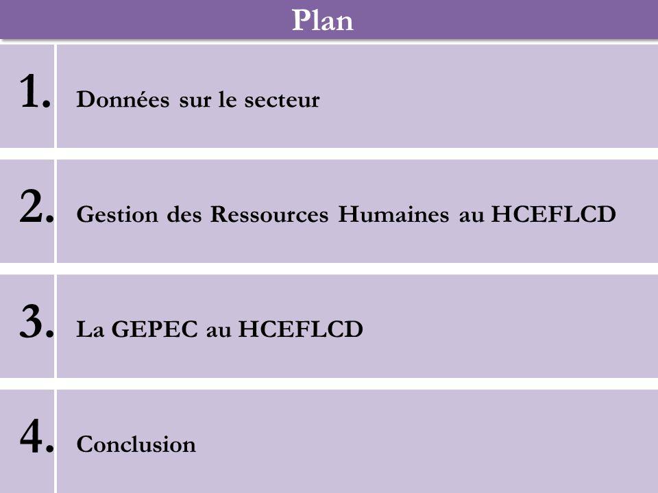 Plan Données sur le secteur Gestion des Ressources Humaines au HCEFLCD