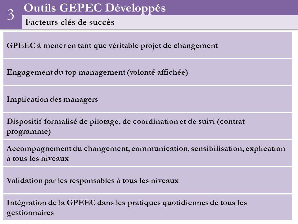3 Outils GEPEC Développés Facteurs clés de succès