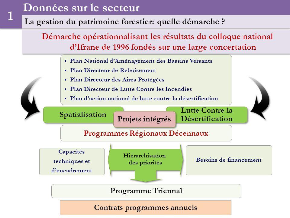 Données sur le secteur La gestion du patrimoine forestier: quelle démarche 1.