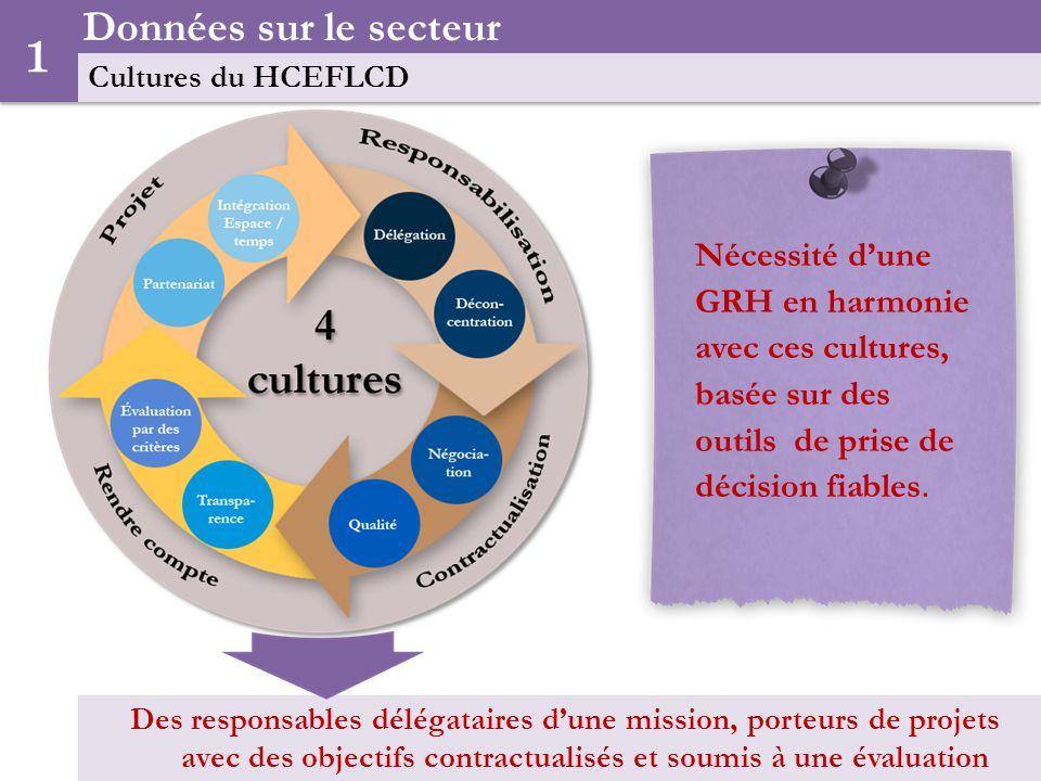 Données sur le secteur Cultures du HCEFLCD. 1.