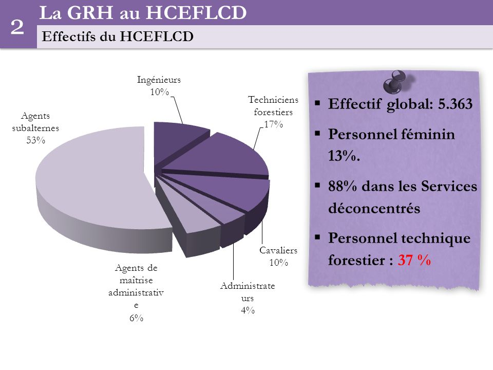 2 La GRH au HCEFLCD Effectif global: 5.363 Personnel féminin 13%.