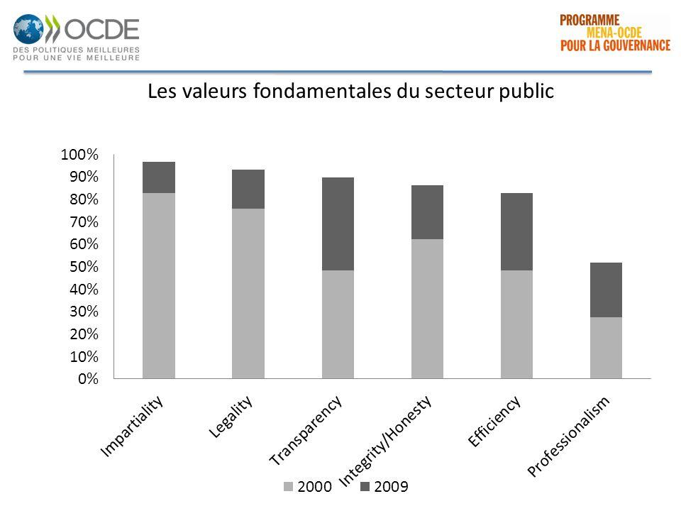 Les valeurs fondamentales du secteur public