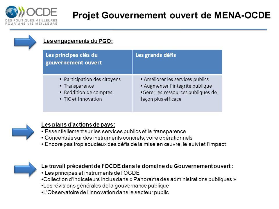Projet Gouvernement ouvert de MENA-OCDE