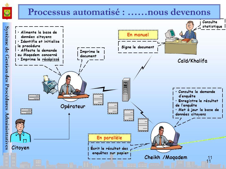 Processus automatisé : ……nous devenons