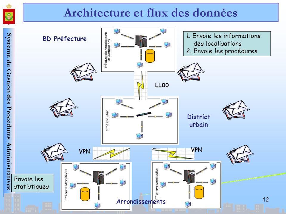 Architecture et flux des données