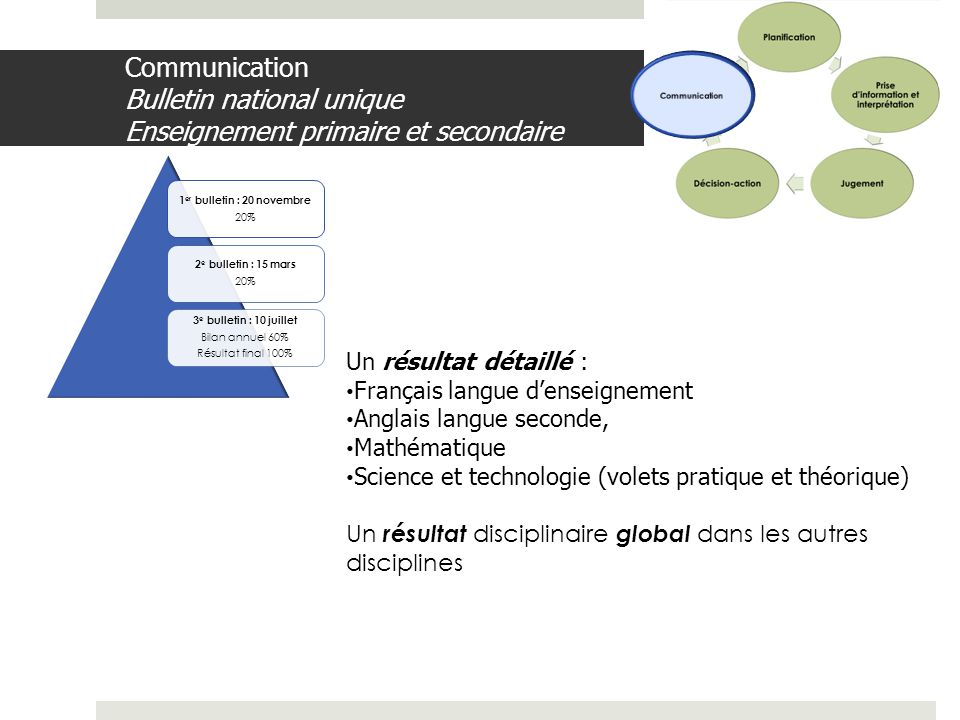 Communication Communication Bulletin national unique Enseignement primaire et secondaire. 1er bulletin : 20 novembre.