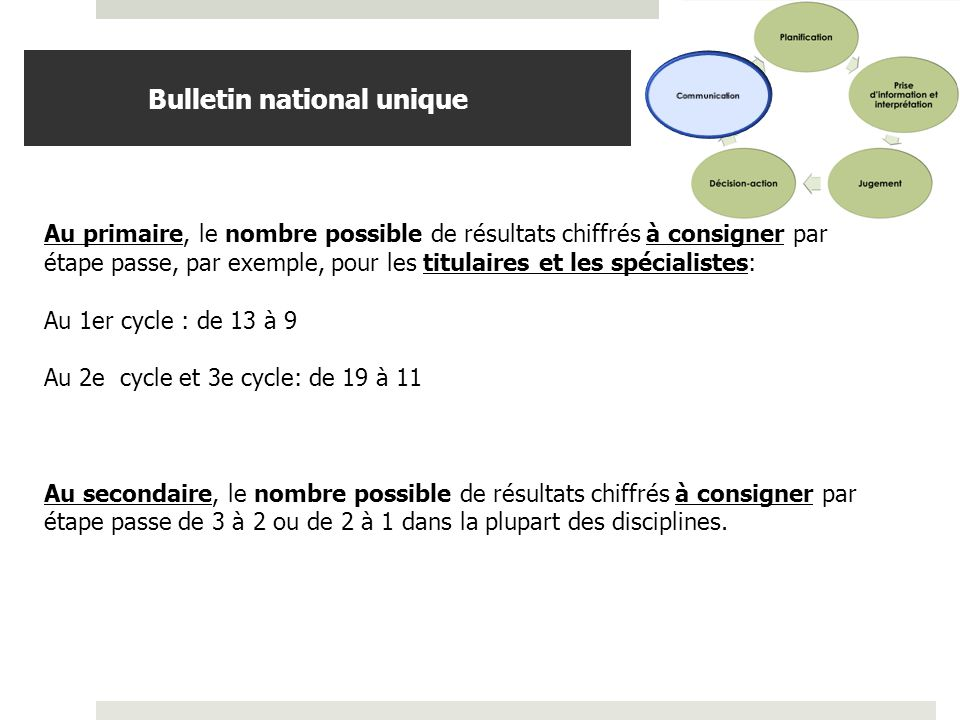 Bulletin national unique
