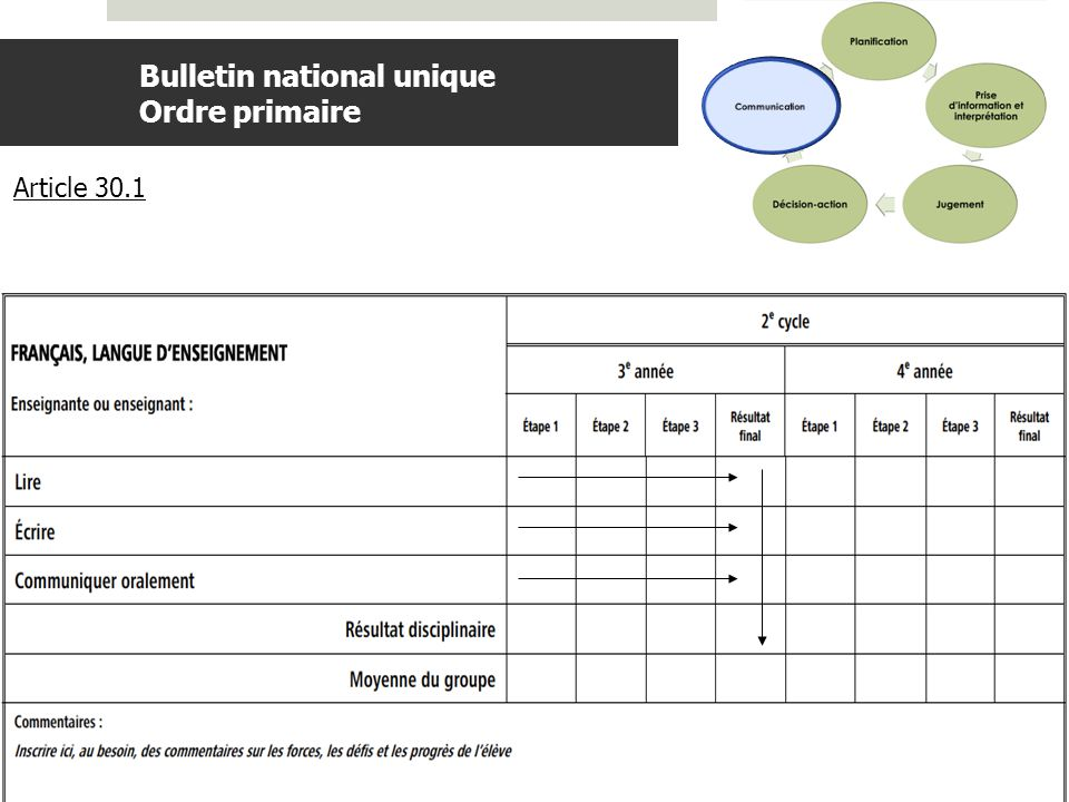 Bulletin national unique Ordre primaire