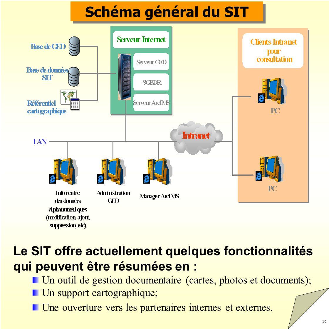 Schéma général du SIT Le SIT offre actuellement quelques fonctionnalités qui peuvent être résumées en :
