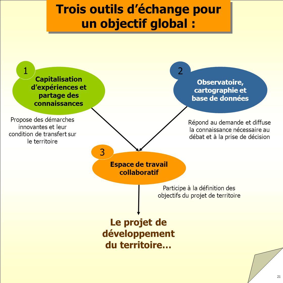 Trois outils d'échange pour un objectif global :