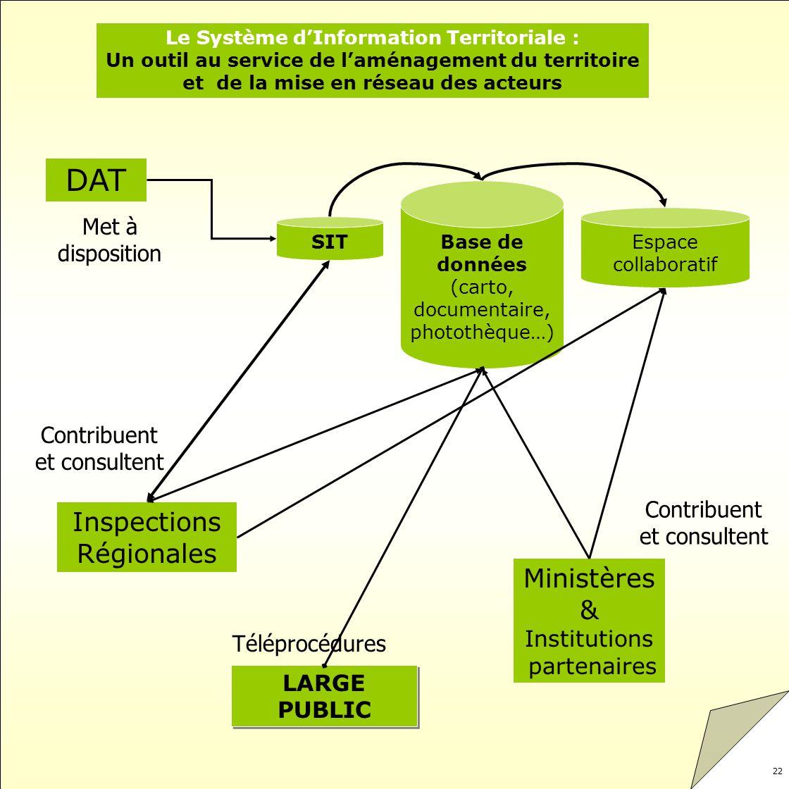 Le Système d'Information Territoriale :