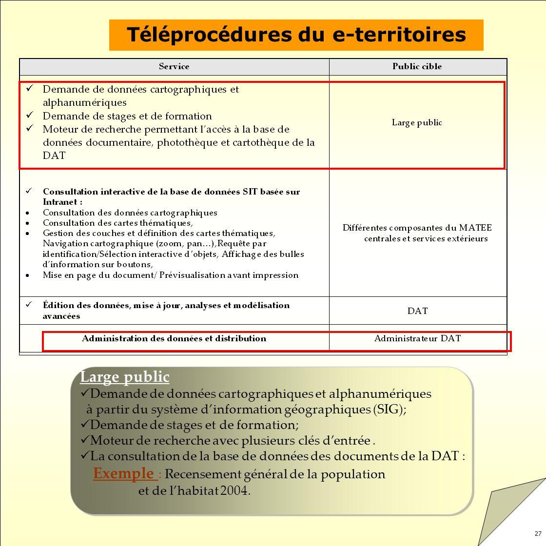 Téléprocédures du e-territoires