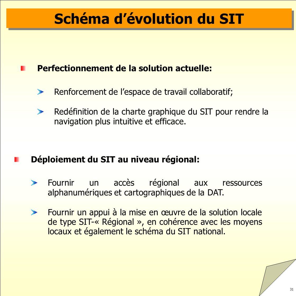 Schéma d'évolution du SIT