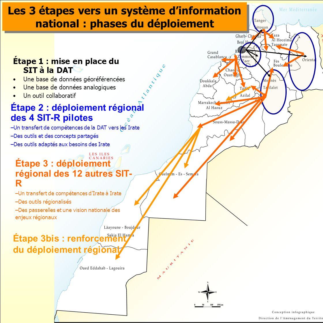 Les 3 étapes vers un système d'information national : phases du déploiement