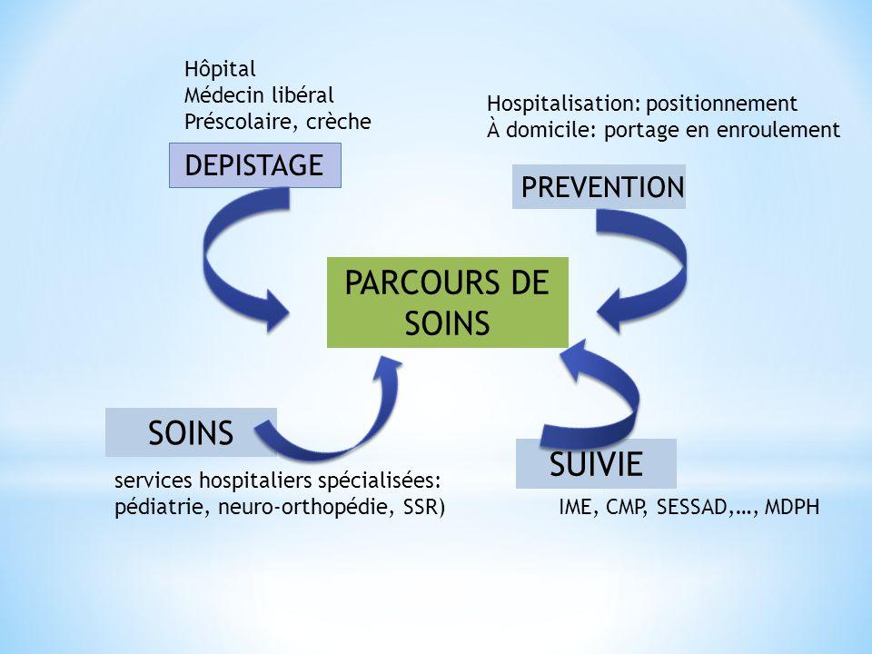 PARCOURS DE SOINS SOINS SUIVIE DEPISTAGE PREVENTION Hôpital