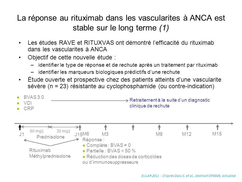 La réponse au rituximab dans les vascularites à ANCA est stable sur le long terme (1)