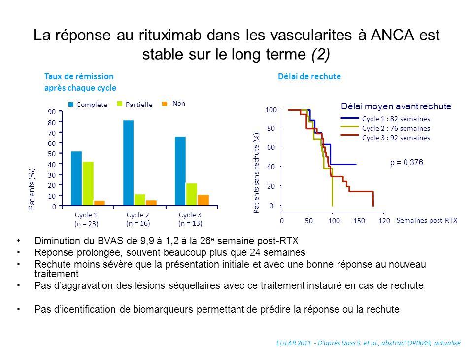 La réponse au rituximab dans les vascularites à ANCA est stable sur le long terme (2)