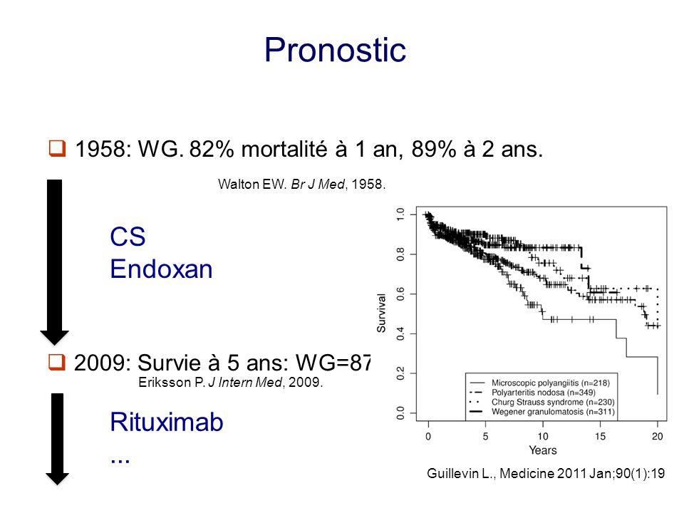 Pronostic CS Endoxan Rituximab ...
