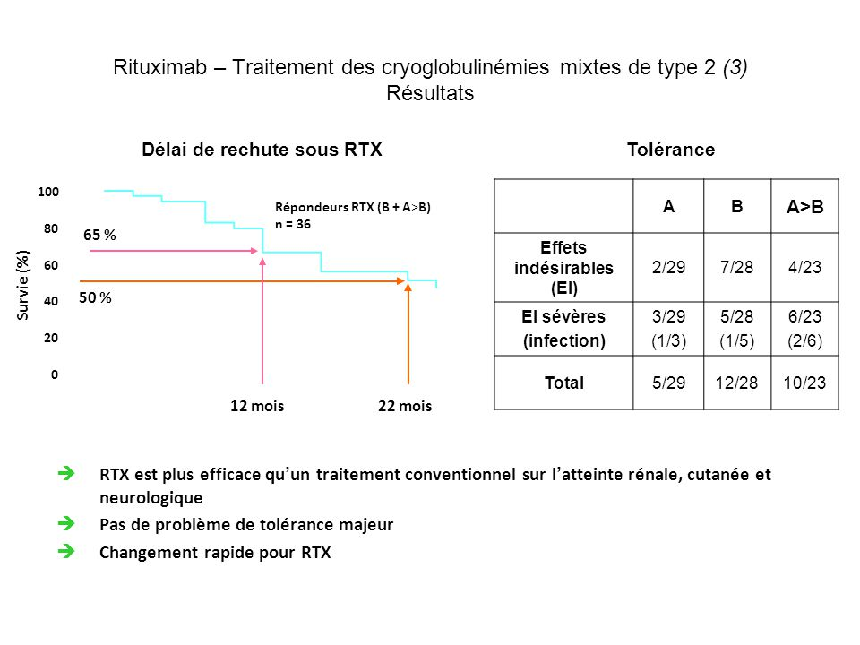 Délai de rechute sous RTX Effets indésirables (EI)