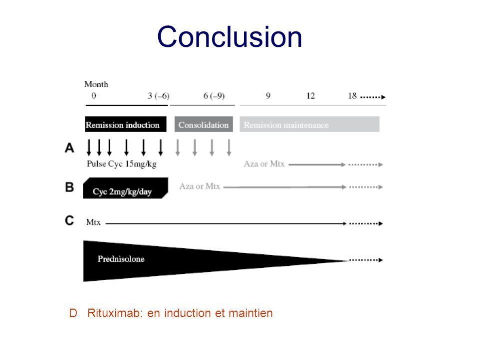 Conclusion D Rituximab: en induction et maintien