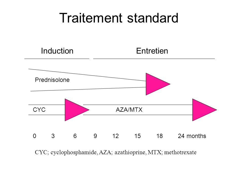 Traitement standard Induction Entretien Prednisolone CYC AZA/MTX