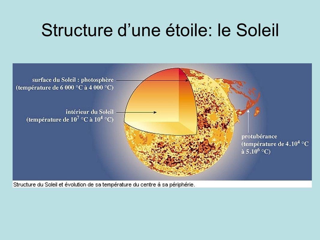 Structure d'une étoile: le Soleil