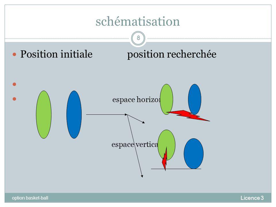schématisation Position initiale position recherchée espace horizontal