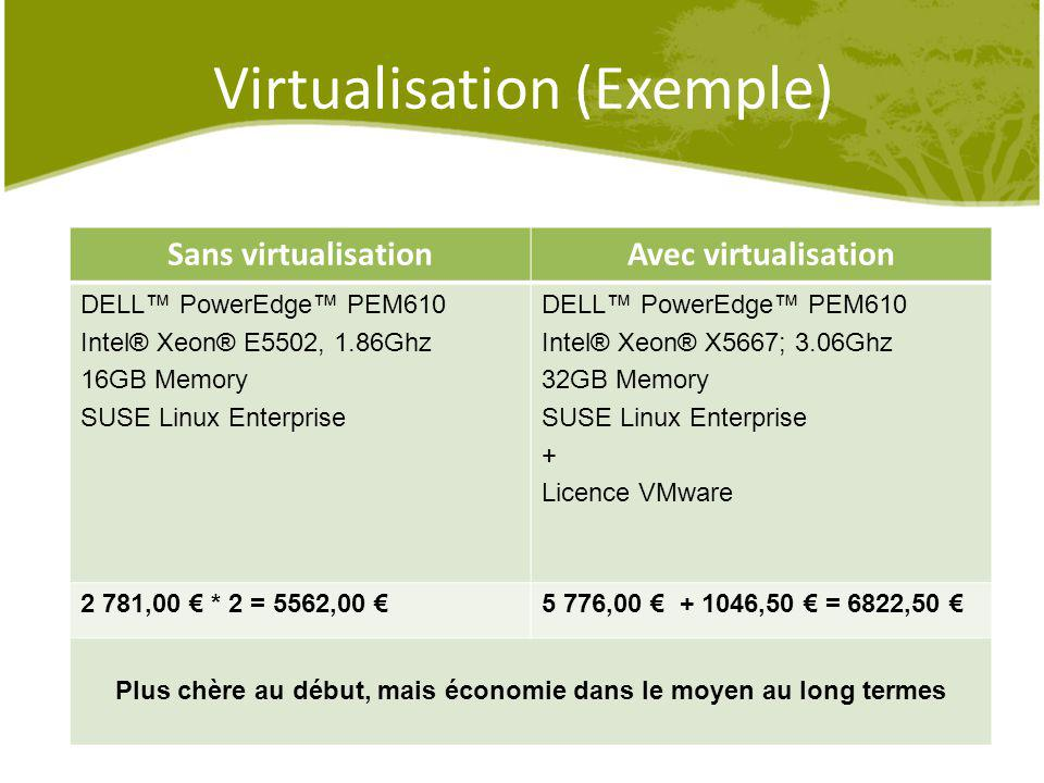 Virtualisation (Exemple)