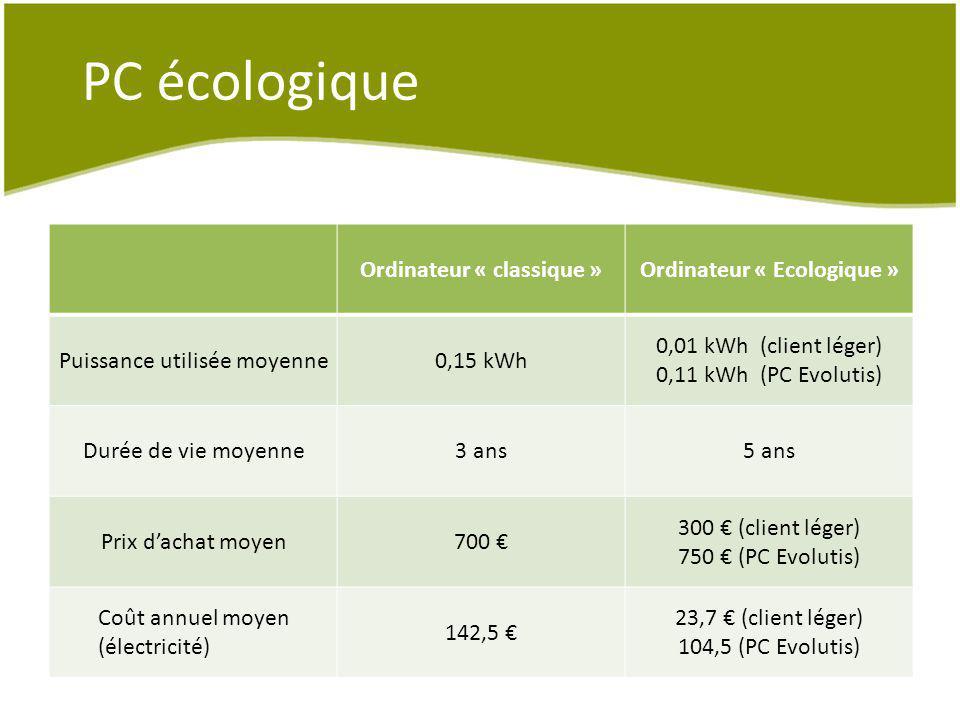 Ordinateur « classique » Ordinateur « Ecologique »