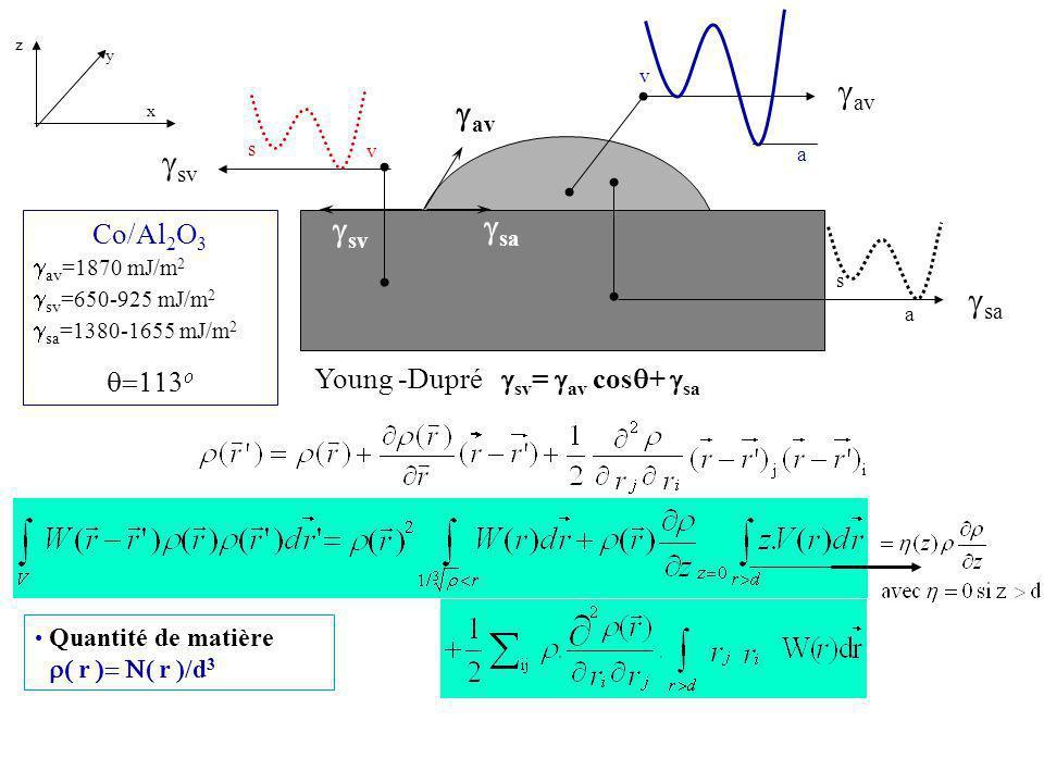 gav gav gsv gsa gsa Co/Al2O3 q=113o Young -Dupré gsv= gav cosq+ gsa